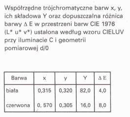 specyfikacja CIELUV dla barw RP z Ustawy o godle