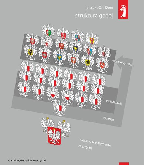 struktura godeł proj. Andrzej-Ludwik Włoszczyński